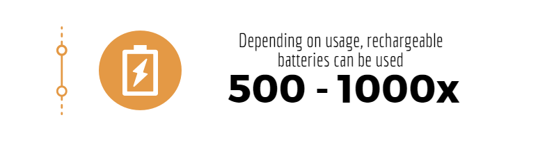 50 Battery Hacks - Battery Experts