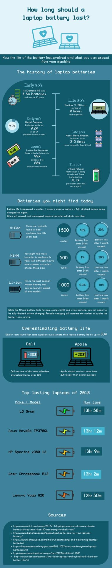 How Long Should a Laptop Battery Last